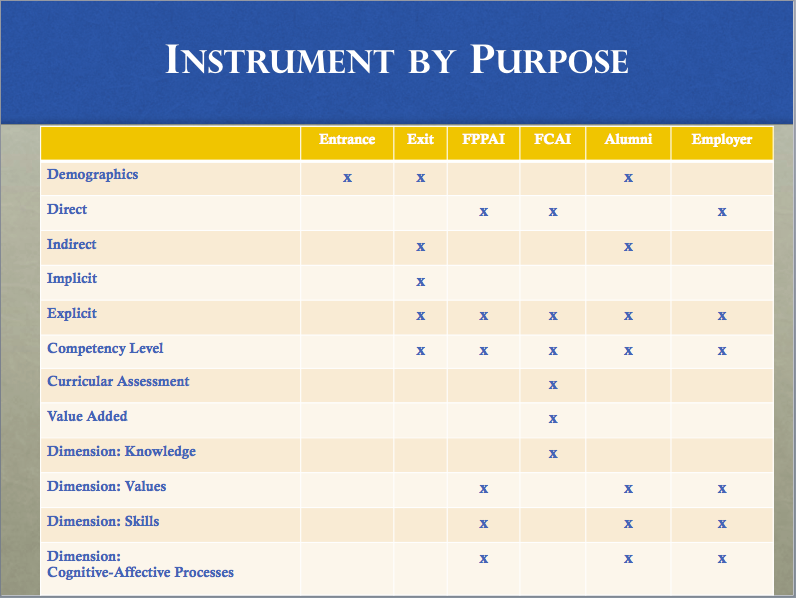 Instrument by Purpose